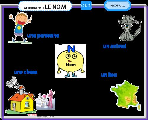 Grammaire CE1 | Grammaire ce1, Ce1 et Grammaire