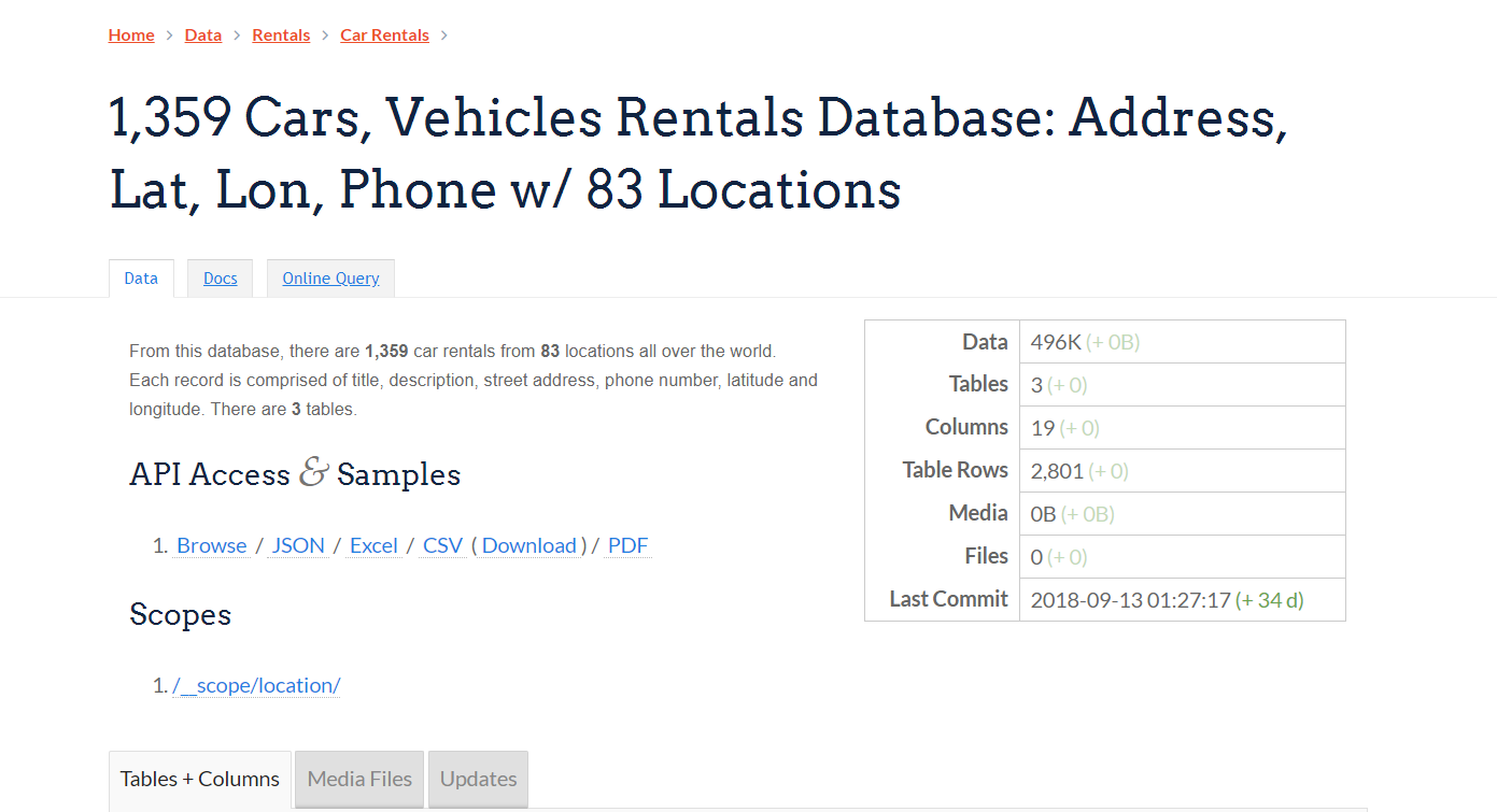 1 359 cars vehicles rentals database address lat lon phone w rh pinterest com