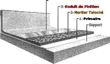 Spécialiste Des Revêtements De Sol Extérieur Résine Marbre En France