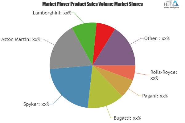 Luxury Cars Market Touching Impressive Growth Mclaren Lamborghini Rolls Royce Pagani Bugatti Competitive Analysis Swot Analysis Future Trends