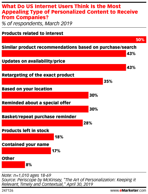 Do Customers Really Want Personalized Marketing Experiences