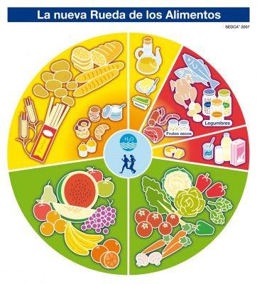 16 De Octubre Actividades Para Trabajar En El Dia Mundial De La Alimentacion Rueda De Los Alimentos Nutricion Para Ninos Alimentacion Saludable Para Ninos Dia De La Alimentacion