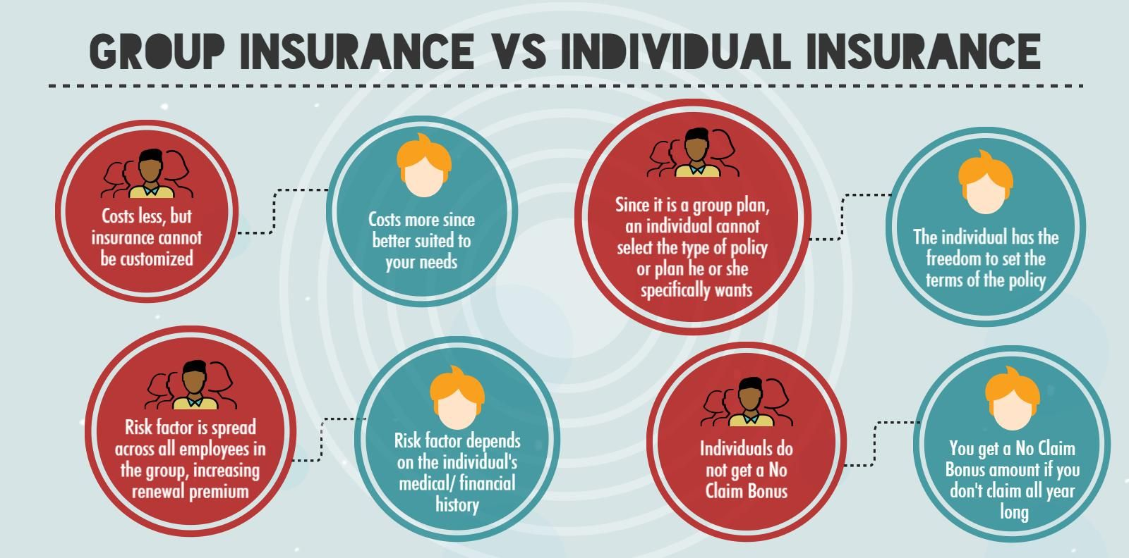 You D Think That The Differences Between Group Health Insurance