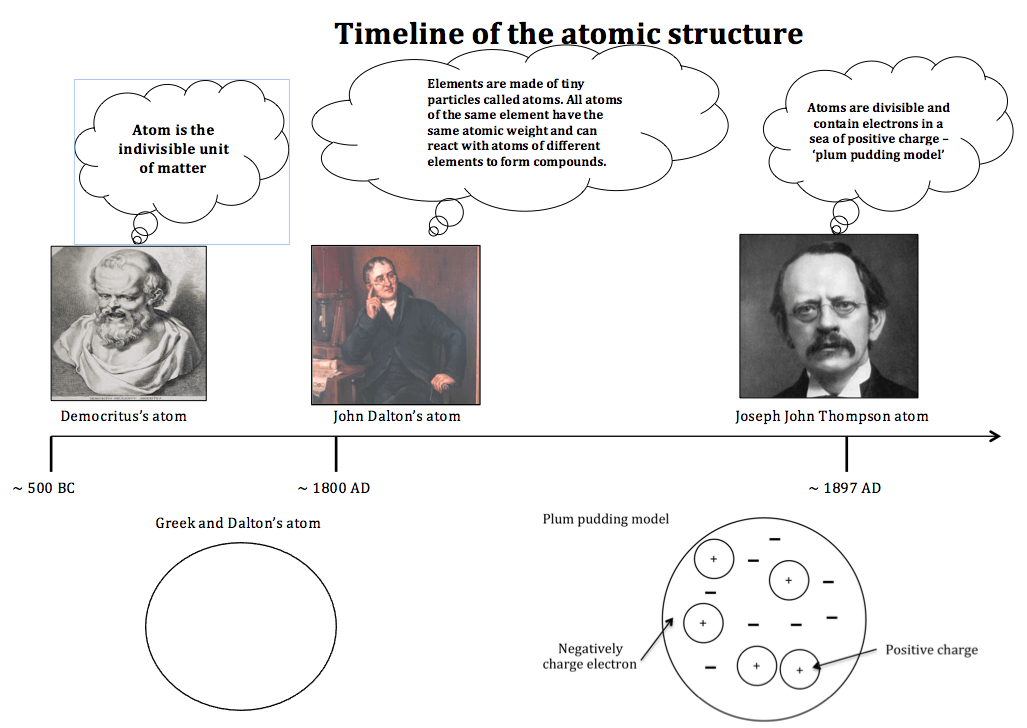 Timeline Of Atomic Structure The Changing Models Of Atom