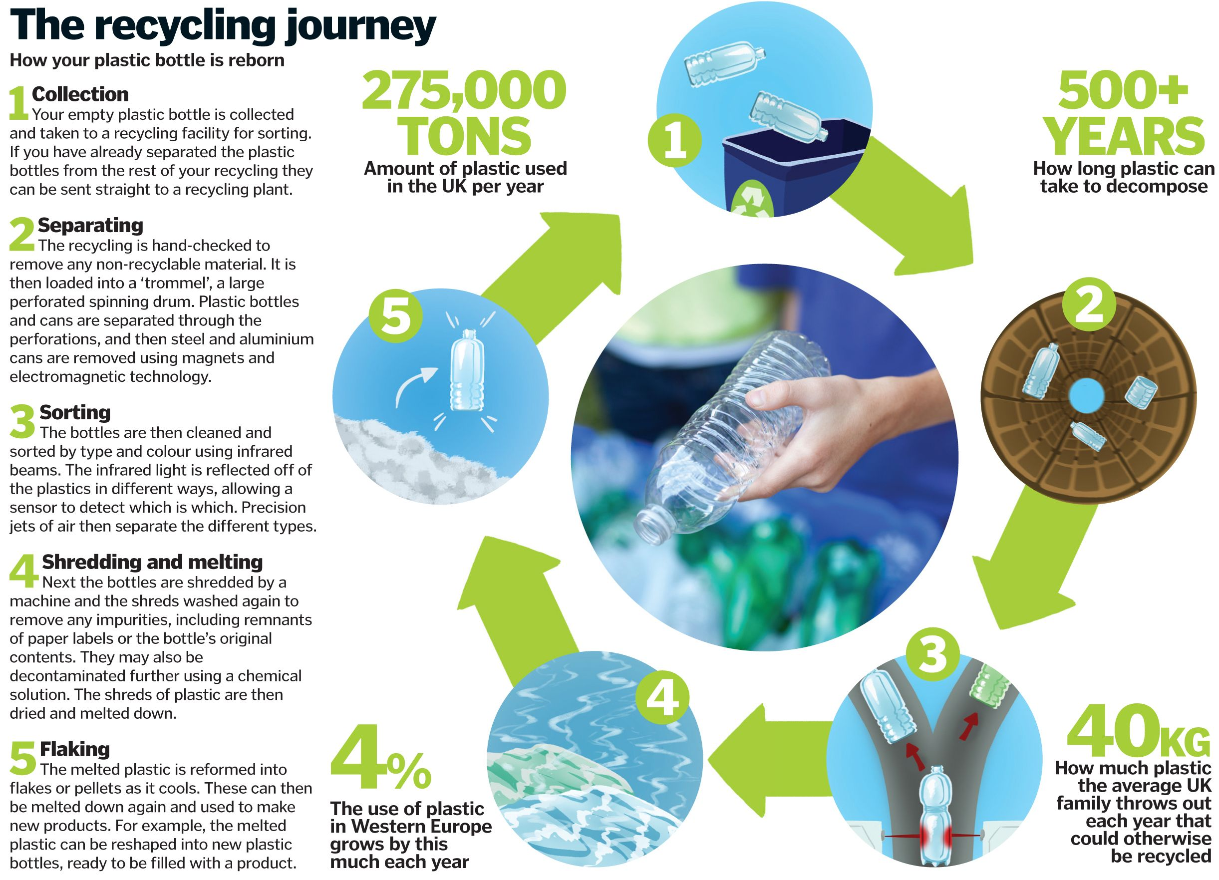 How Are Plastic Bottles Recycled