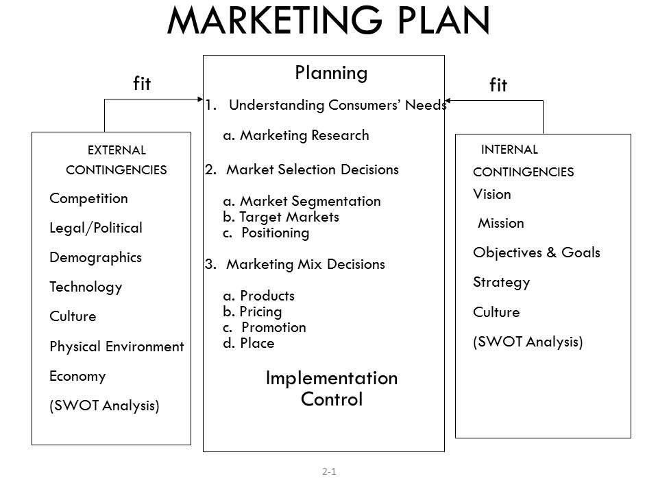 http\/\/business-scorecard\/indexphp\/marketing\/marketing-plan - research plan example
