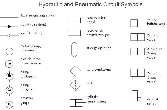 Content Hydraulic Systems Symbols Hydraulic