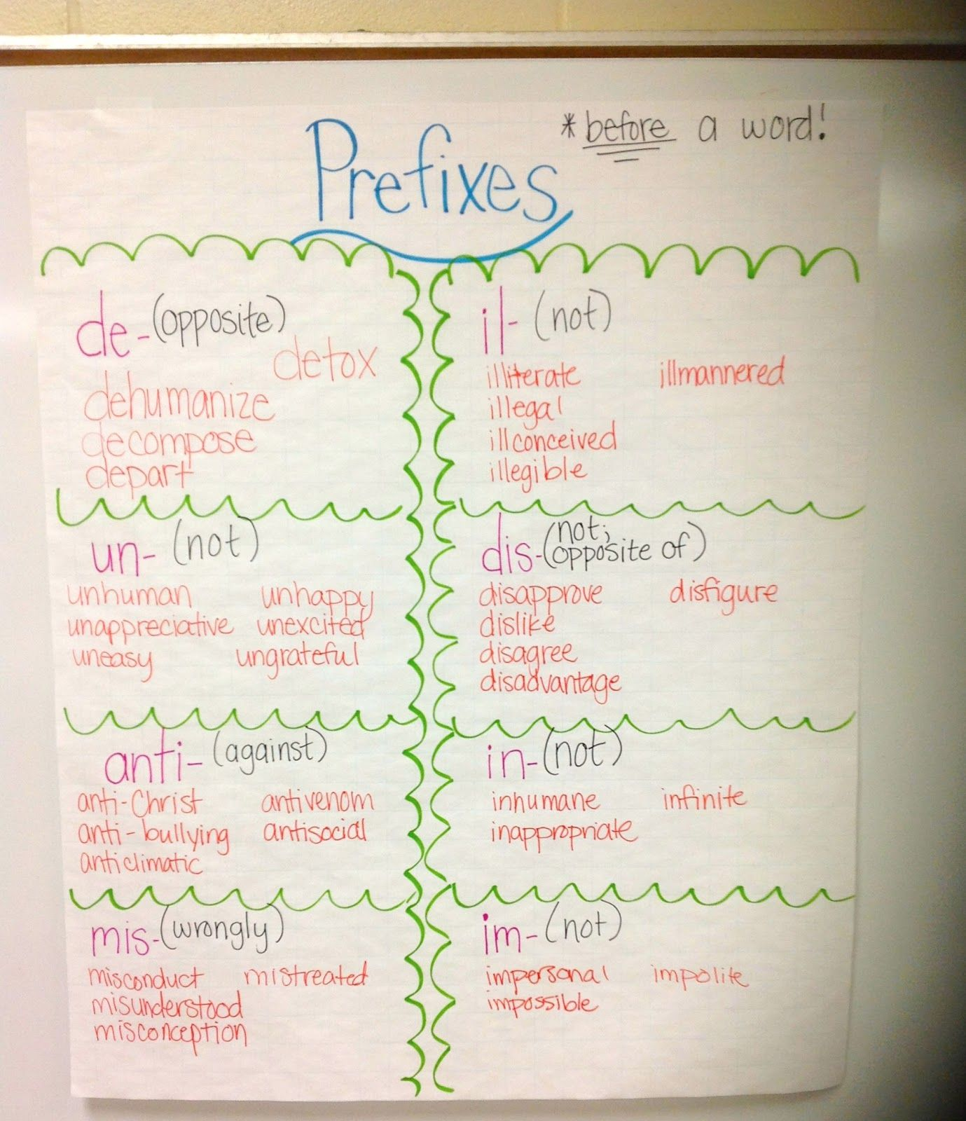 Prefixes Anchor Chart You Write The Prefix Review And