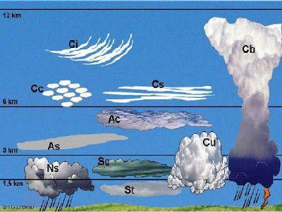 Blog De Los Niños El Tiempo Las Nubes Nubes Tipos De Nubes Niños