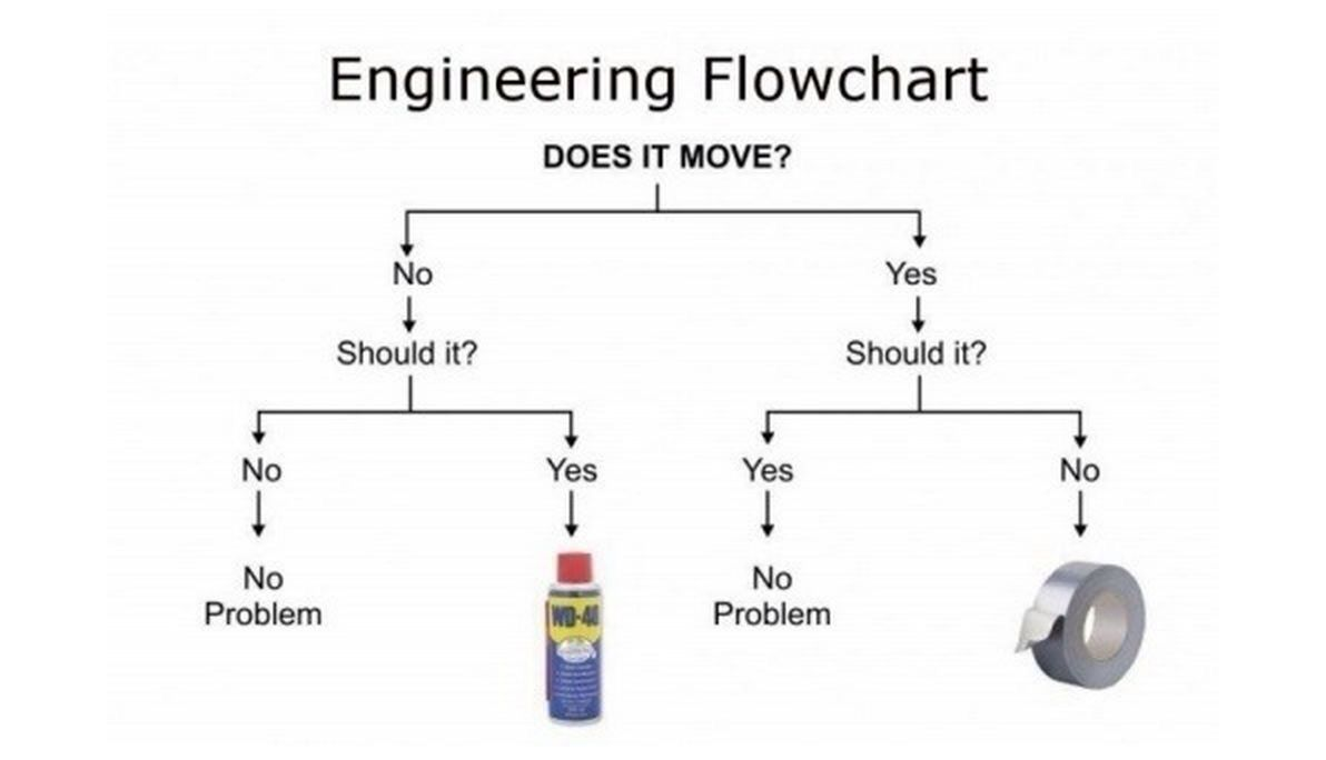 Wd 40 Or Duct Tape Funny Flow Charts Engineering Humor Flow Chart
