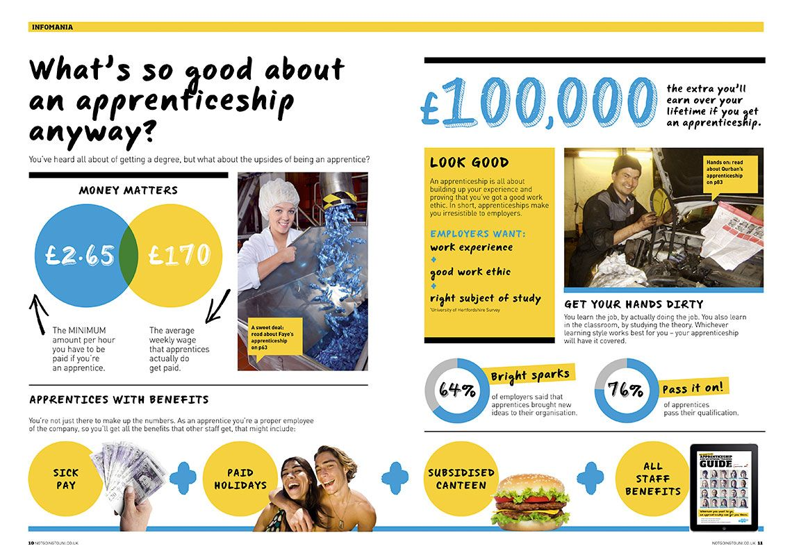 fun infographic (With images) Work experience