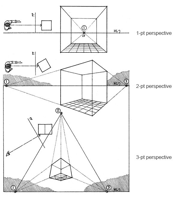 Architectural Drawing Types types of perspective — arch 100a. fundamentals of architectural