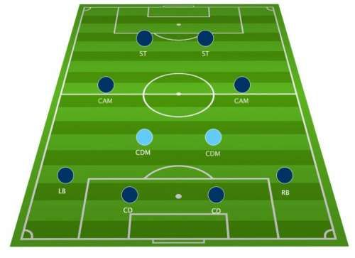 A Football Pitch Also Known As A Football Field Or Soccer Field Is The Playing Surface For The Game Of Fo Sports Theme Classroom Soccer Soccer Bulletin Board