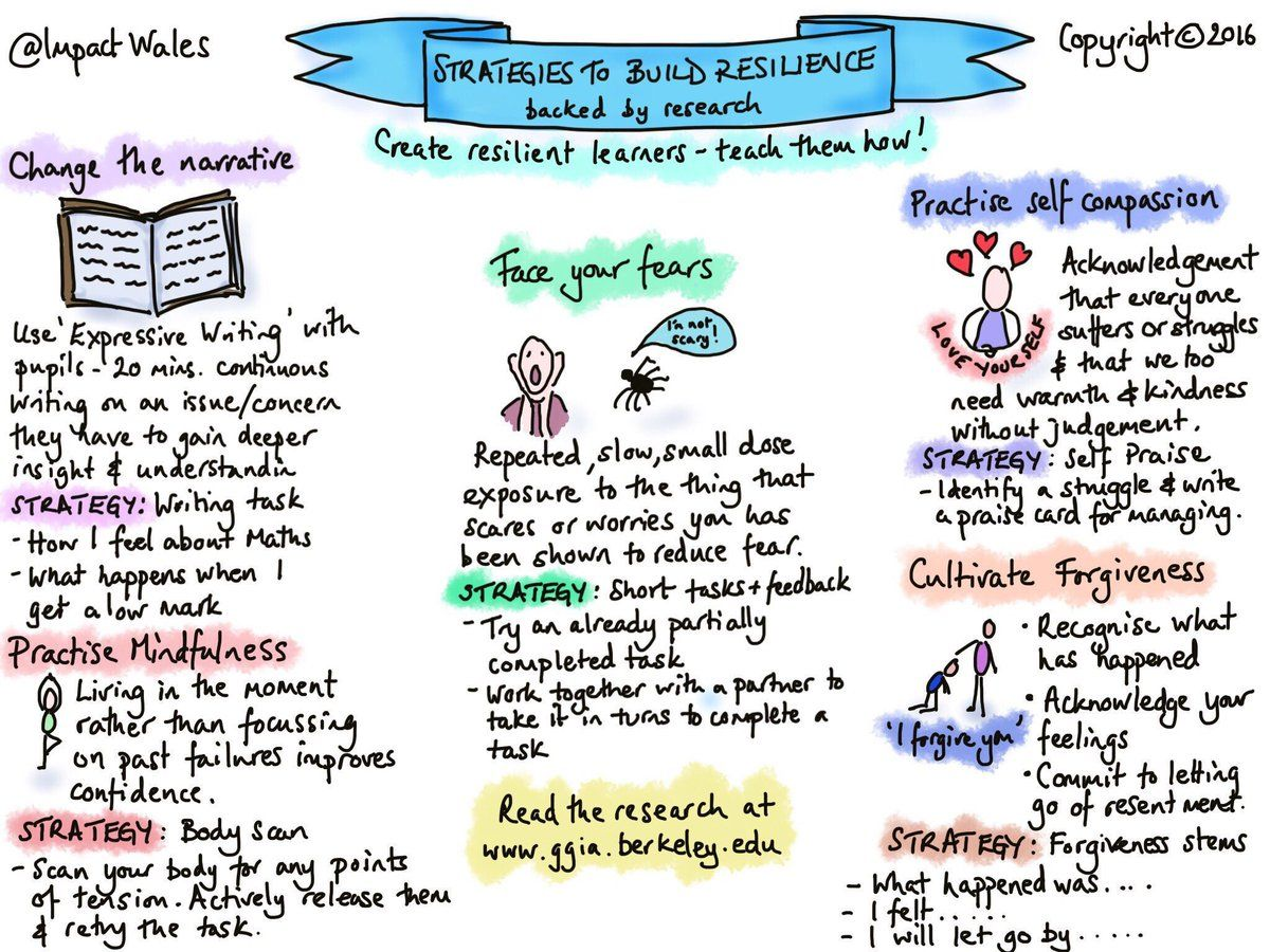 5 Strategies to Build Resilience Student motivation