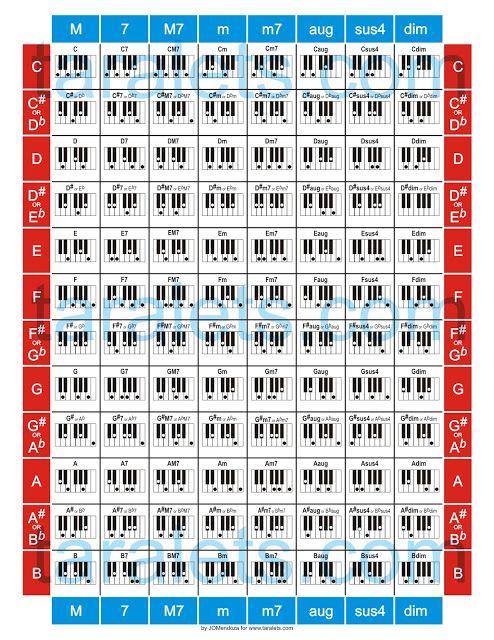 Piano Chords Chart Printable Start Playing Guitar And Piano Chords