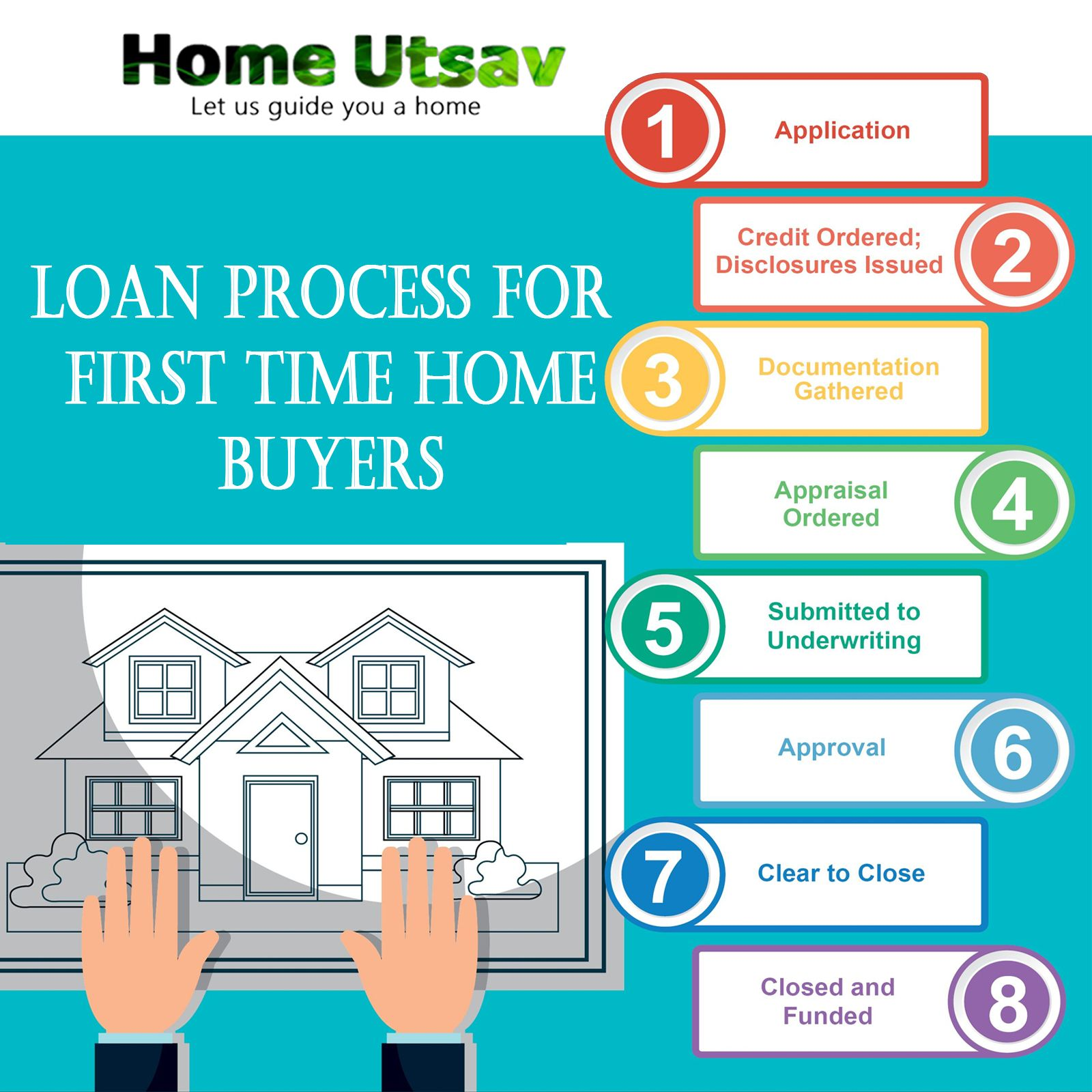 What are the loan Process for First Time Home Buyers? So