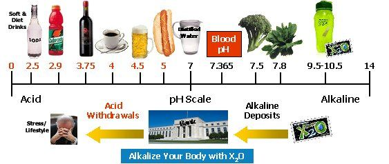 Images For Ph Scale Foods Food S Ph Ph Chart Food