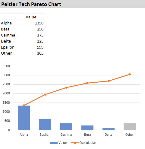 Pareto Chart Template from i.pinimg.com