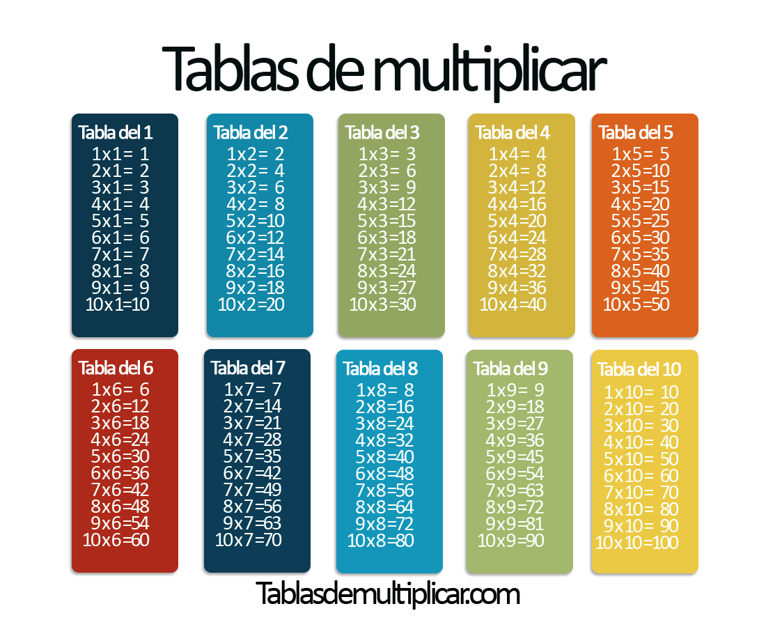 Tablas de multiplicar del 1 al 10 tablas pinterest for Tables de multiplications