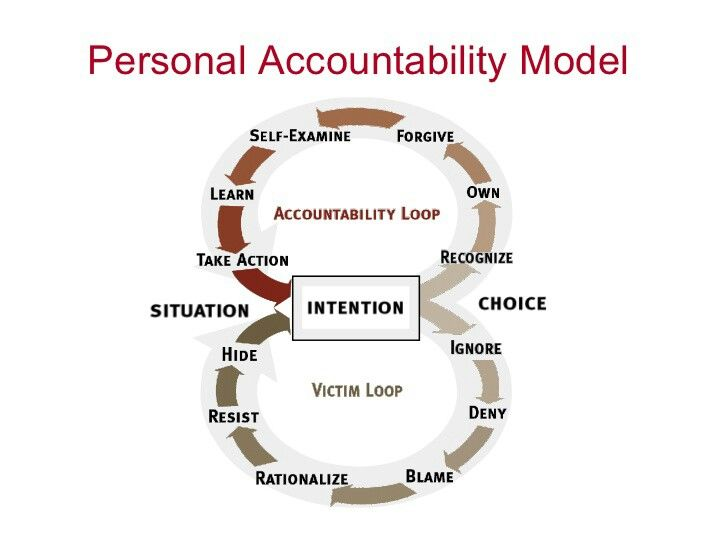 Image result for accountability in recovery charts