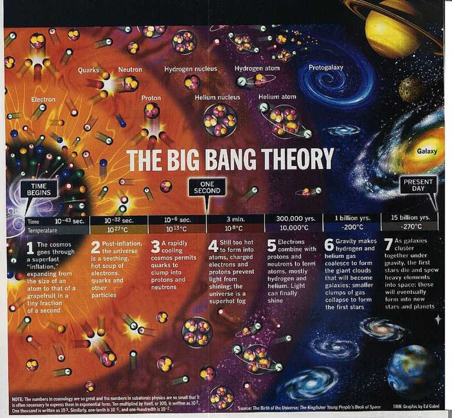 The Big Bagn Theory The Big Bang Theory Illustrated Physics Space Lesson