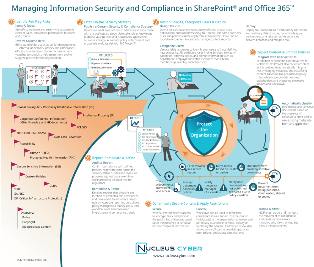 Managing Information Security And Data Governance In Sharepoint And Office 365 Nucleus Cybe Sharepoint Information Security Governance Office 365 Infographic