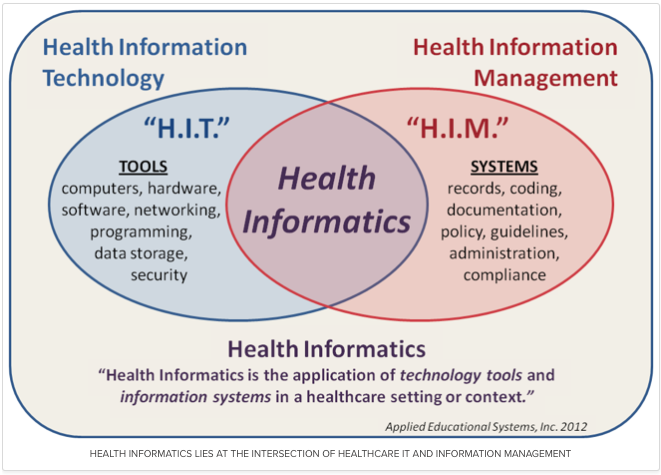 Health Informatics Intersection Of Hit Him Technology Management Data Science Information Technology