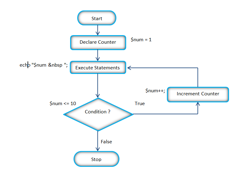 Flow Chart Of The Php While Loop Php Pinterest While Loop