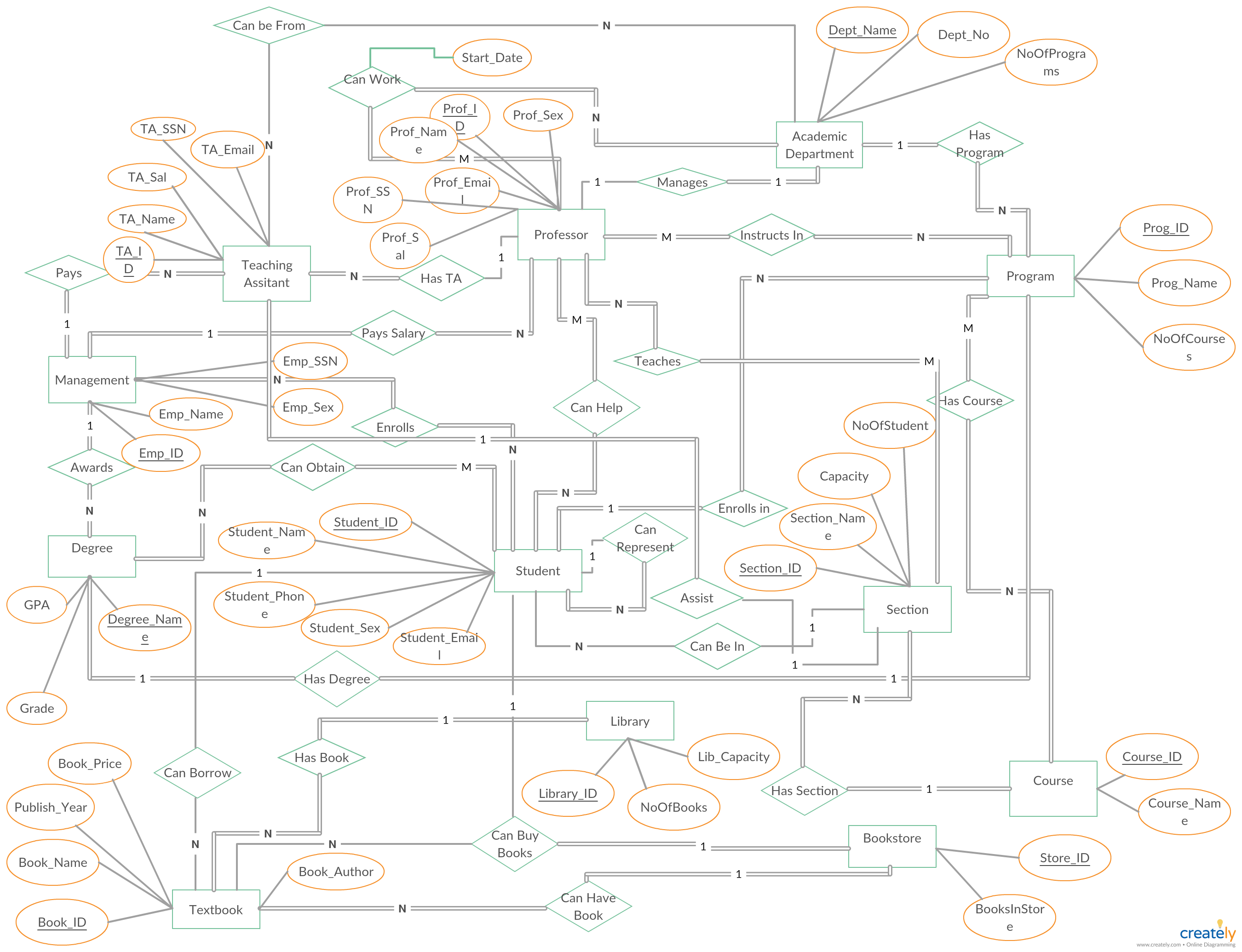 University Management System ER Diagram shows all the ... on