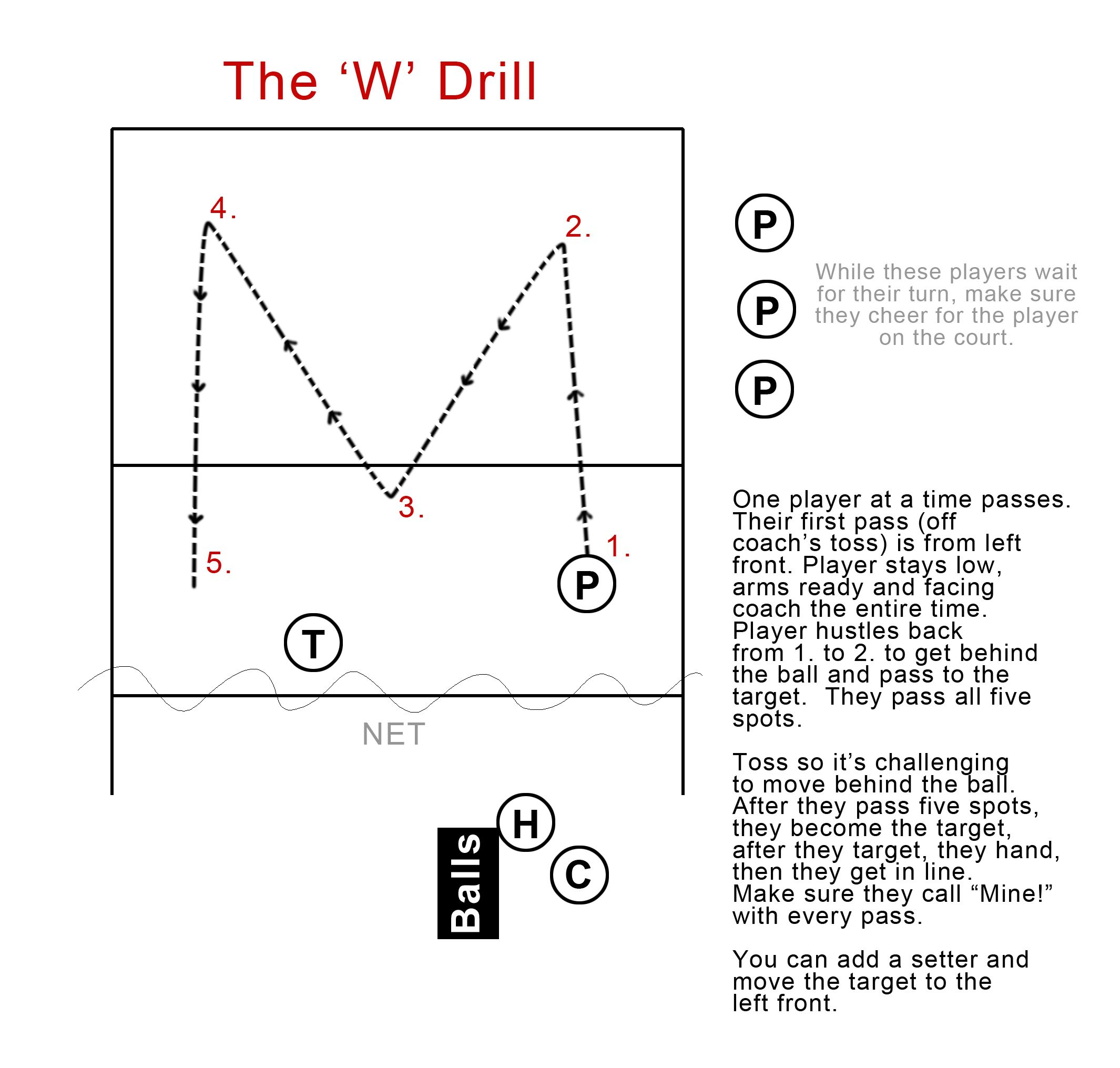 Volleyball Wave Drill Google Search Volleyball Volleyball Drills Drill