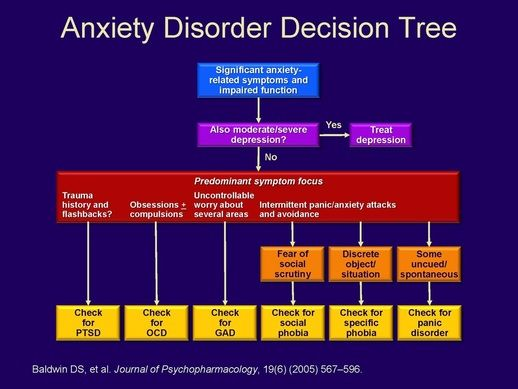 decision tree for depression dsm | Diagnostic Decision Trees - A Busy Clinician's Treasure Chest