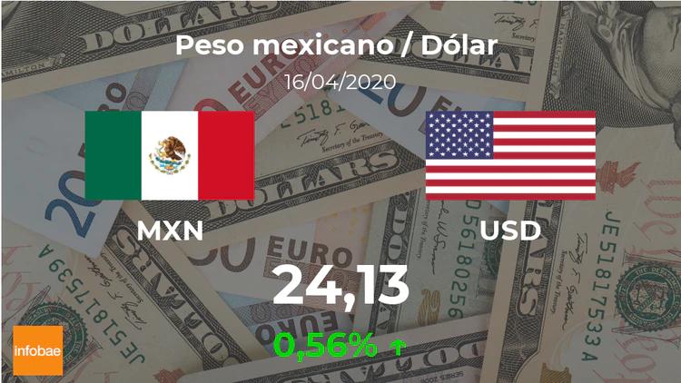 Dolar Hoy En Mexico Cotizacion Del Peso Mexicano Al Dolar Estadounidense Del 16 De Abril Usd Mxn Infobae En 2020 Peso Mexicano Me Duele Pesas