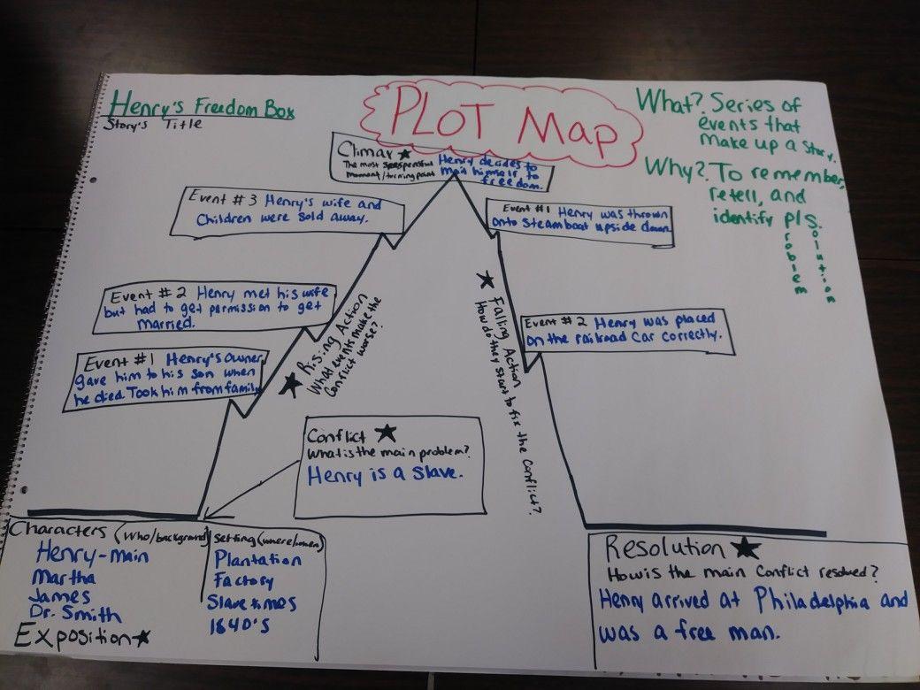 Henry S Freedom Box Plot Map Anchor Chart
