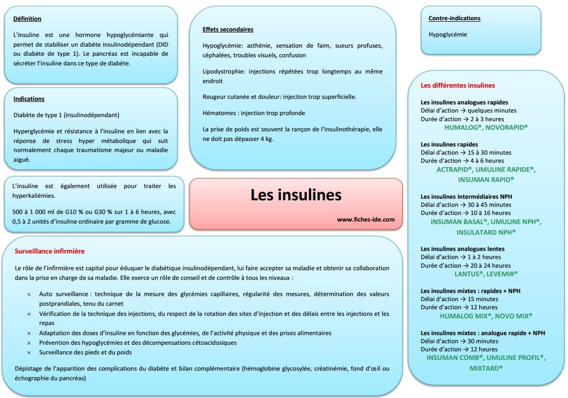 Les insulines | l'infirmière... | Pinterest | Soin