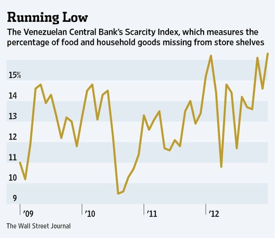 The percentage of food and household goods missing from store shelves in Venezuela