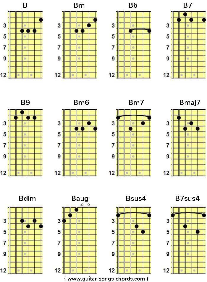 BH Grifftabelle Fr Gitarre  BH Guitar Chord Chart Von