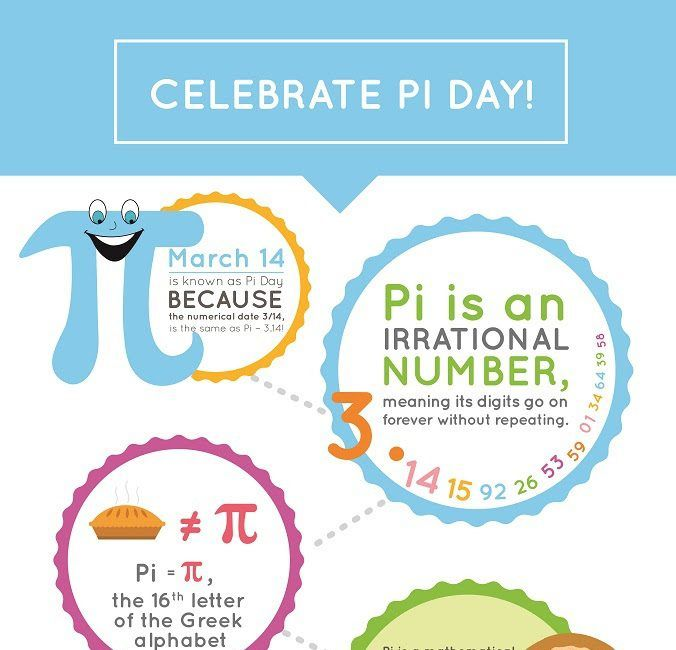 Pi Day Facts And Activities Infographic Pi Day Facts Pi Day Day