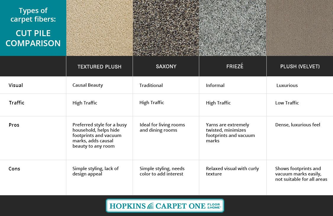 See how different cut piles of carpet compare between textured plush, saxony, frieze and plush (velvet). #carpet #carpetTypes #CarpetCutPiles