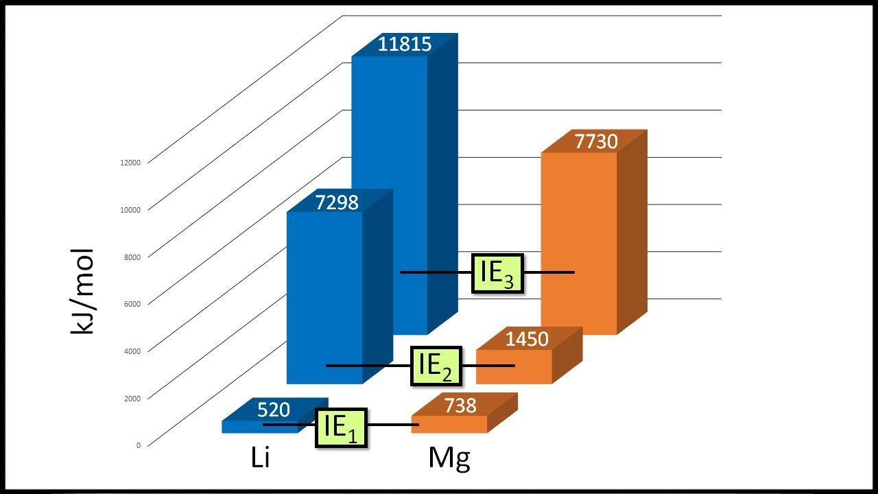 Ionization Energy From Ben S Chem Ionization Energy Chemistry Energy