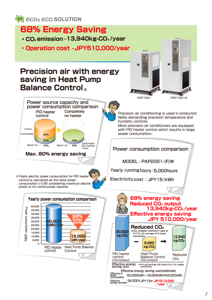 Tiết kiệm năng lượng bằng máy lạnh chính xác ORION Tiết kiệm