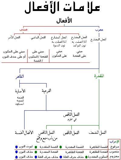 Pin By Abdel Fatah Abu Naser On علم النحو Learn Arabic Online Learn Arabic Language Learning Arabic