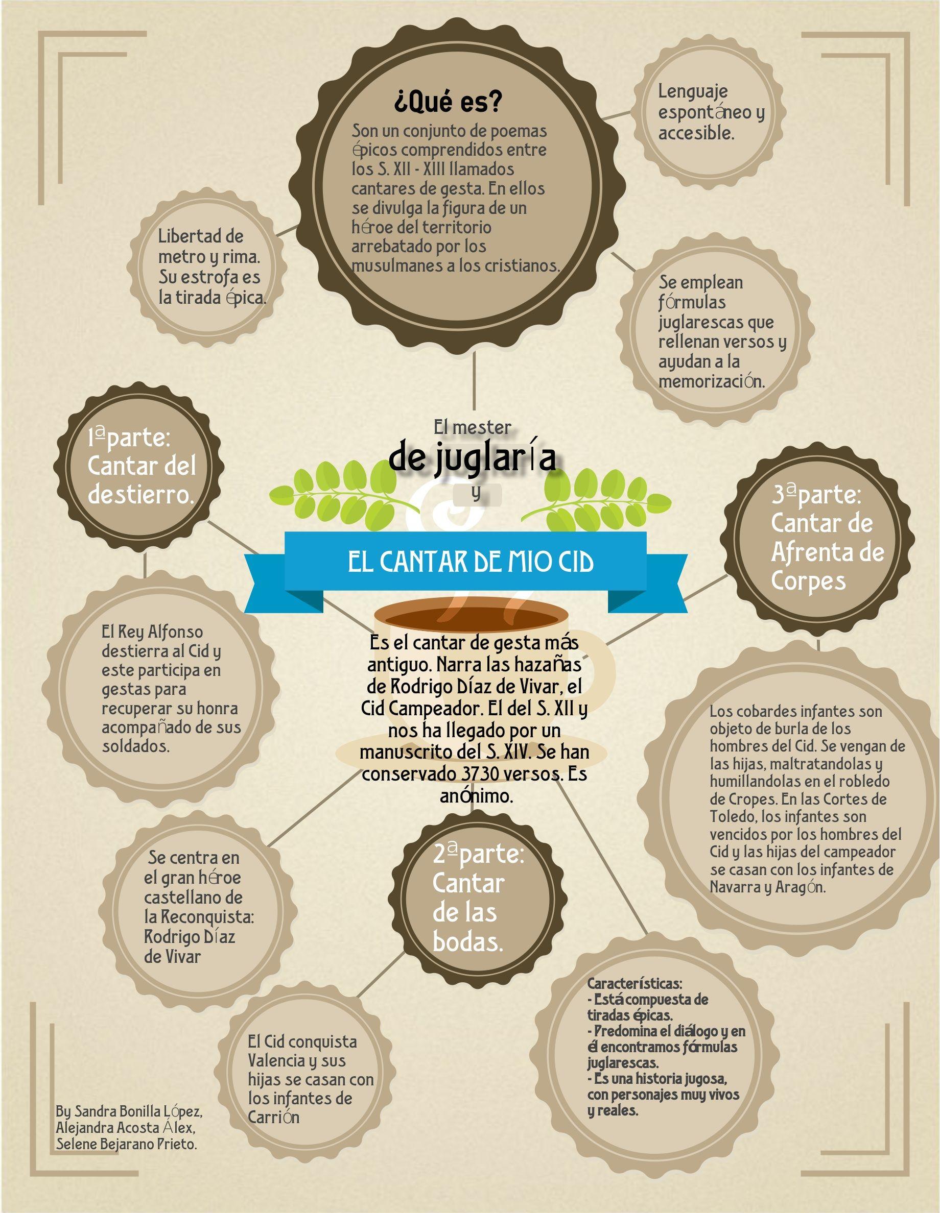 Infografías Sobre El Cantar De Mío Cid Clases De Literatura Apuntes De Lengua Ortografia Basica