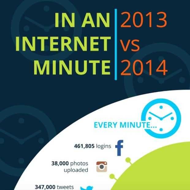 Een Kort Overzicht Met Wat We Allemaal Posten Op Het Internet Wat