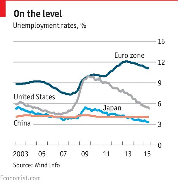 23 China S Unemployment Data Visualization Ideas Unemployment Data Visualization Visualisation