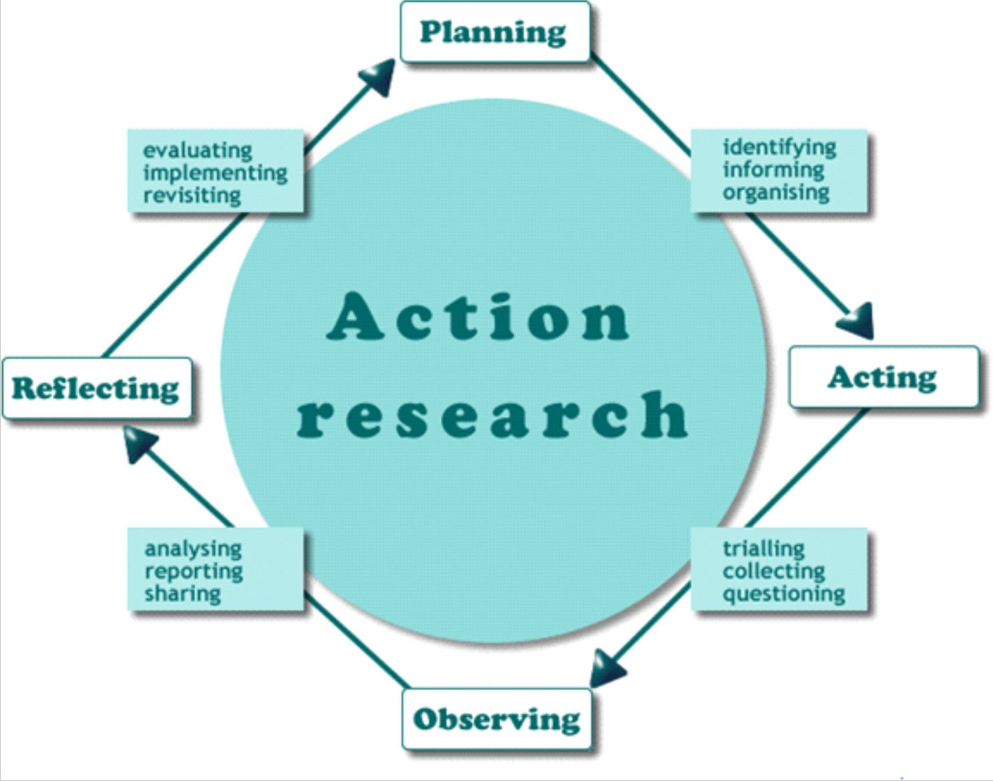 17 best ideas about research methods educational action research methods more