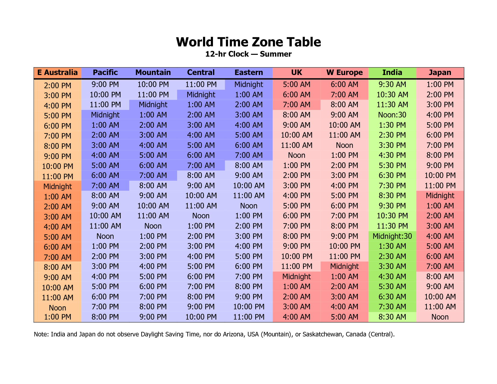 World Time Zone Table