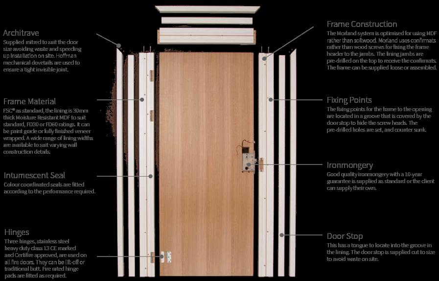 Door Frame Single Rebate Cad Blocks  sc 1 st  Pinterest & Door Frame Single Rebate Cad Blocks   ADOOR   Pinterest   Fire rated ...