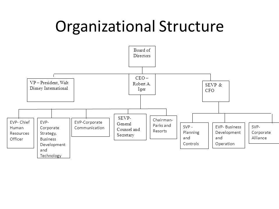 منظمة والت ديزني الهيكل التنظيمي أعطى والت ديزني للموظفين الجدد Organization Chart Corporate Communication Corporate Strategy