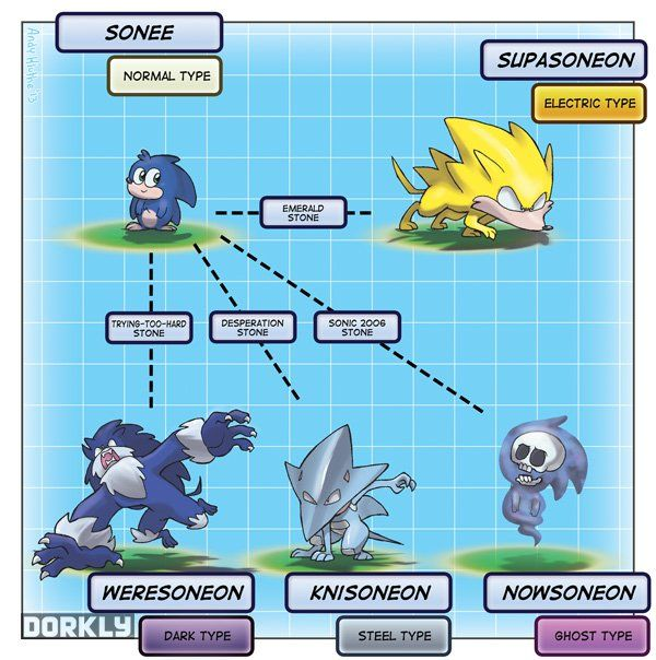 If All Videogame Characters Were Pokemon (sonic)