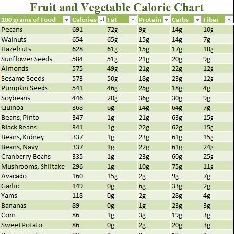 But  have vegetable nutrition chart also food calorie clean eating paleo just eat real rh pinterest